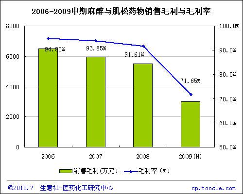 2006-2009中期麻醉与肌松药物销售毛利与毛利率