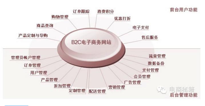 盘点:线下传统品牌做电子商务B2C的十个关键点