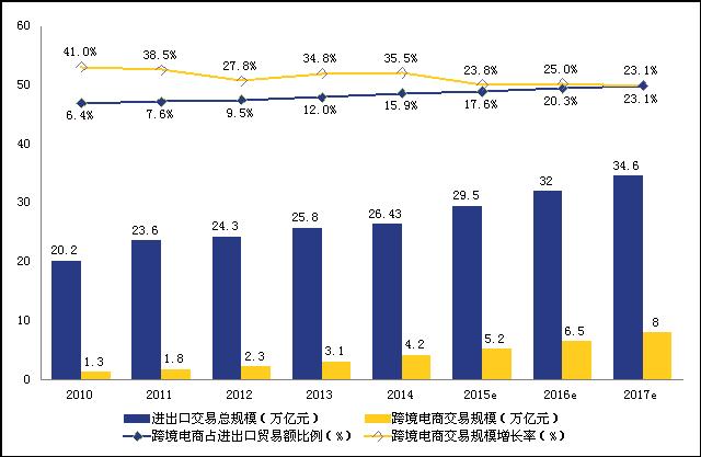 数据来源:国家统计局、艾瑞咨询、中国电子商务研究中心   2、从进出口结构来看,出口跨境电商有望延续快速发展态势   我国跨境电商出口占比近九成。从2014年我国跨境电商的进出口结构看,2014年我国跨境电商中出口占比达到86.7%,进口占比在13.3%。预计未来几年跨境电商进口的份额占比将逐步提升,随着网购市场的逐步开放以及消费者网购习惯的形成,未来进口电商仍有很大的发展空间,占比也将逐步提升,尤其是以海淘为代表的境外购物方式正受到越来越多国内消费者的青睐,所以跨境电商进口份额占比将会保持相对平稳