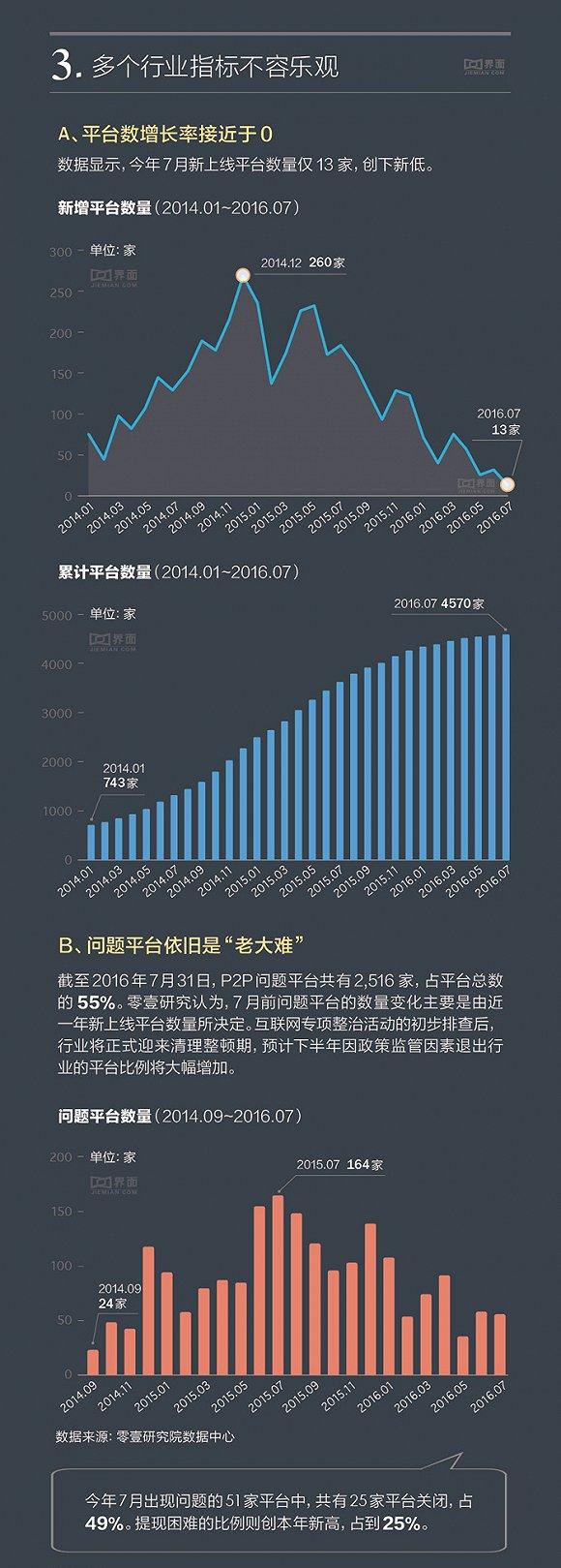 【信息图】P2P平台增长陷入停滞 两极分化现象严重